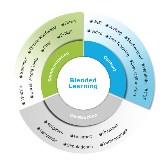 Blended-Learning-Konzeption
