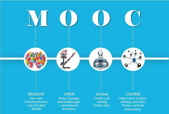 Was ist ein MOOC - grafische Übersicht